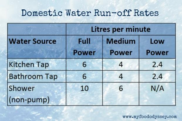 Domestic Water Run-off Rates | www.myfoododyssey.com