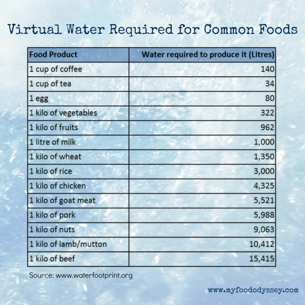 Virtual Water Usage | www.myfoododyssey.com